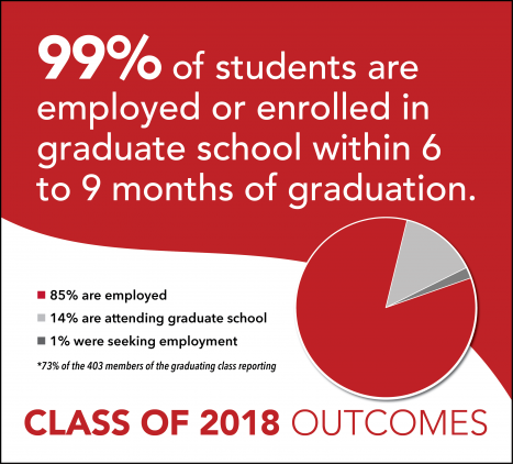 CAC Infographic: 99% of the Class of 2018 were employed or enrolled in graduate school within 6 to 9 months of graduation.