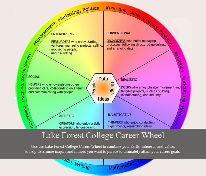 Lake Forest College Career Wheel Career Connections Lake Forest
