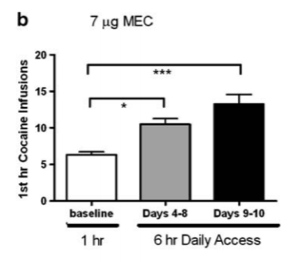 Figure b. significant difference between baseline and both other conditions at 7 micro-grams of MEC.