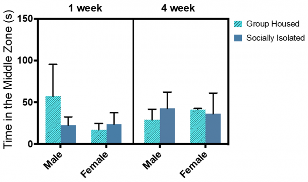 Figure 13.2.  No significant main effect of any of the independent variables on the time spent inside the neutral middle zone. Combined group (±SEM) mean of 1-week SI and GH male and female rats versus the 4-week SI and GH male and female rats.