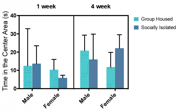 Figure 11.3.  Total time spent in the center area did not decrease after a prolonged social isolation for both males and females. Combined group (±SEM) mean of 1-week SI and GH male and female rats versus the 4-week SI and GH male and female rats.