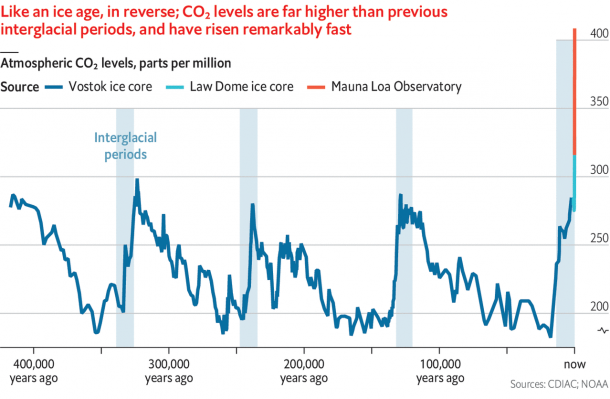 Figure 2: Ice core sample records of historic atmospheric CO2 levels (The Economist, 2019).