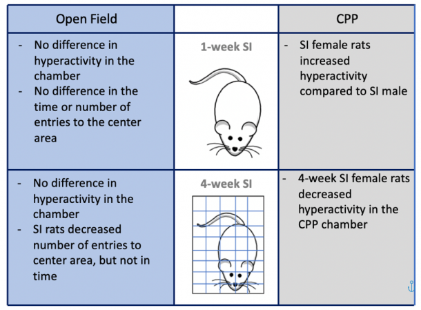 Figure 16. Effects of Social Isolation on Hyperactivity and Novelty Seeking. As symptoms of anxiety, hyperactivity and novelty seeking were assessed using the open field test and conditioned place preference (CPP).