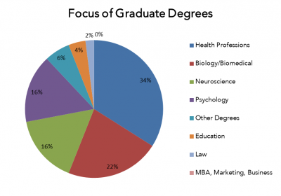 A graph showing graduate degree breakdown: 34% health professions, 22% biology/biomedical, 16% neuroscience, 16% psychology, 6% other degrees, 4% education, 2% law,