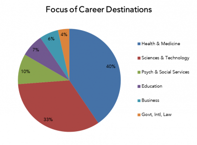 A graph showing career destinations: 40% health and medicine, 33% sciences and technology, 10% psych and social services, 7% education, 6% business, 4% government, international, law