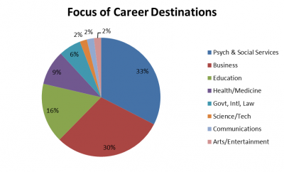 graph of career destinations: psych & social services 33%, business 30%, education 16%, health/medicine 9%, govt, intl, law 6%, science/tech 2, communications 2%, arts/entertainment 2%