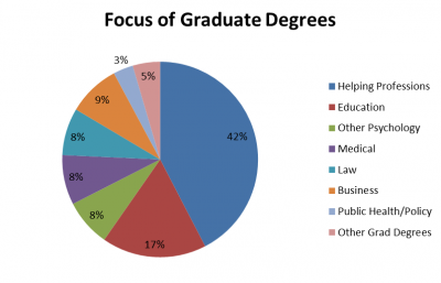 graduate degree focus: helping professions 42%, education 17%, other psychology 8%, medical 8%, law 8%, business 9%, public health/policy 3%, other 5%